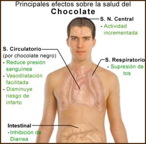 Principales_efectos_sobre_la_salud_del_chocolate